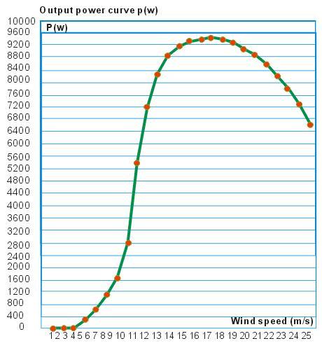 SW 5kw%20power - 5 kW Wind Turbine -5 kW Wind turbine  Includes turbine (nacelle, blades, tail) and controller - wind-turbines - SW 5kw%20power