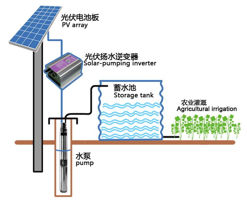 Solar Submersible Pump Senwei China Small Wind Turbines
